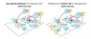PS4やホームシアターに最適、サラウンドワイヤレスヘッドフォン