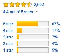 海外amazonでも人気、PS4、PS3で使えるワイヤレウヘッドフォン